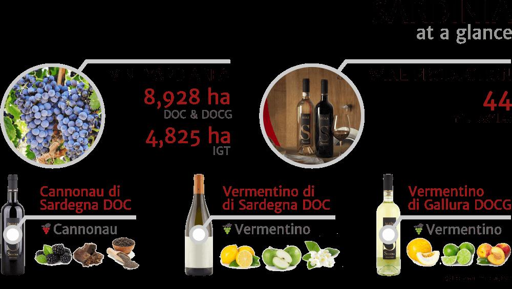Inforgrapfics - key facts about Sardinia Italian wine region, 2018