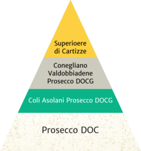 Prosecco sparkling wine quality pyramid - Prosecco DOC, Conegliano Valdobbiadene DOCG, Prosecco Conegliano Valdobbiadene DOCG Superiore di Cartizze