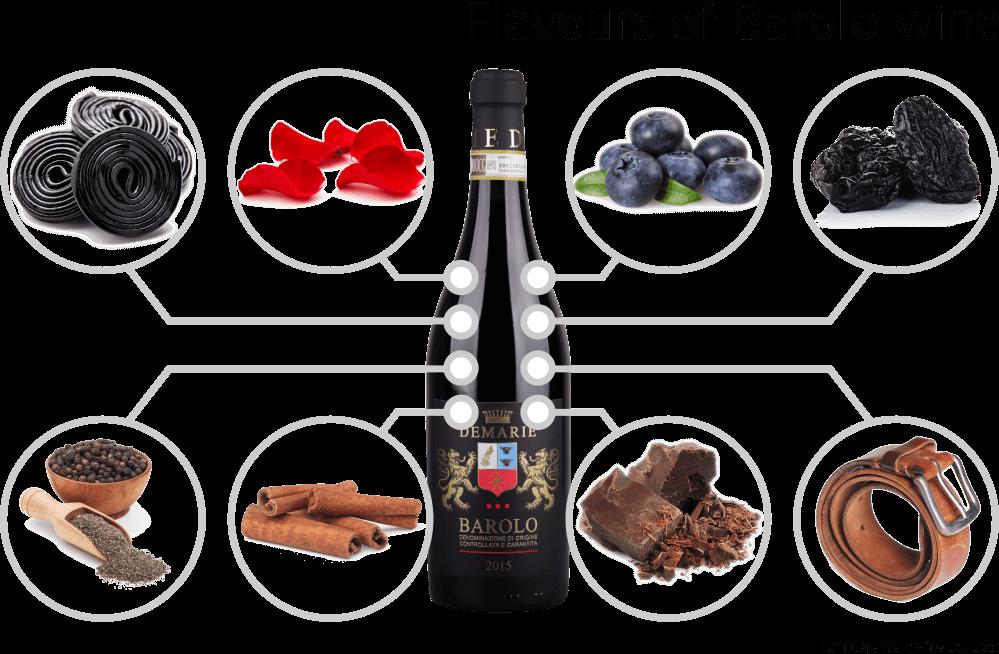 Flavours of Barolo wine - bottle of Barolo wine, luquorice, rose petals, blueberry, prunes, black pepper, cinnamon, chocolate, leather
