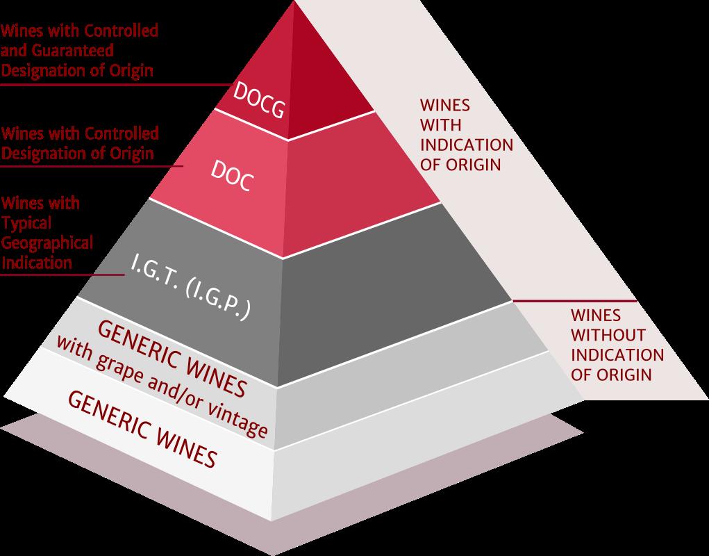 Pyramid of Italian Wine Denominations