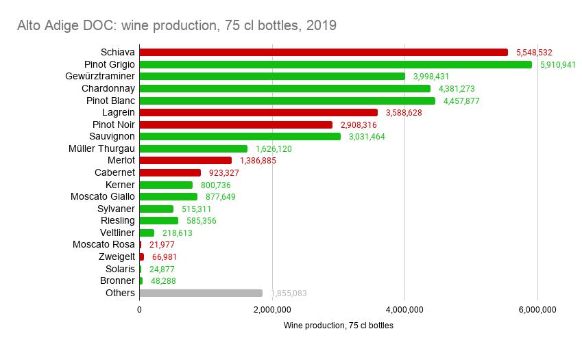 Alto Adige DOC_ wine production, 75 cl bottles, 2019