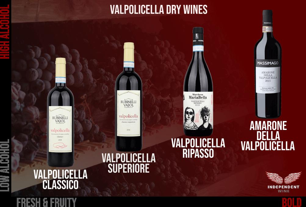 Diagram of Valpolicella Dry Wines - from Valpolicella to Amarone